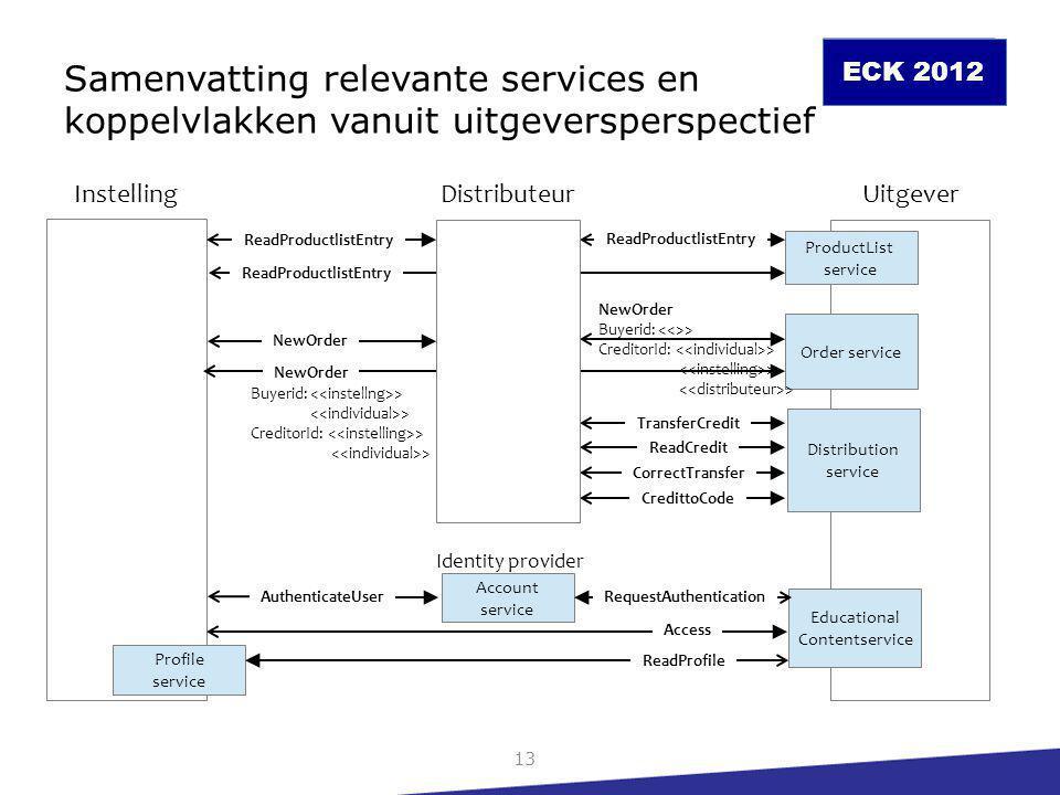 Samenvatting relevante services en koppelvlakken vanuit uitgeversperspectief
