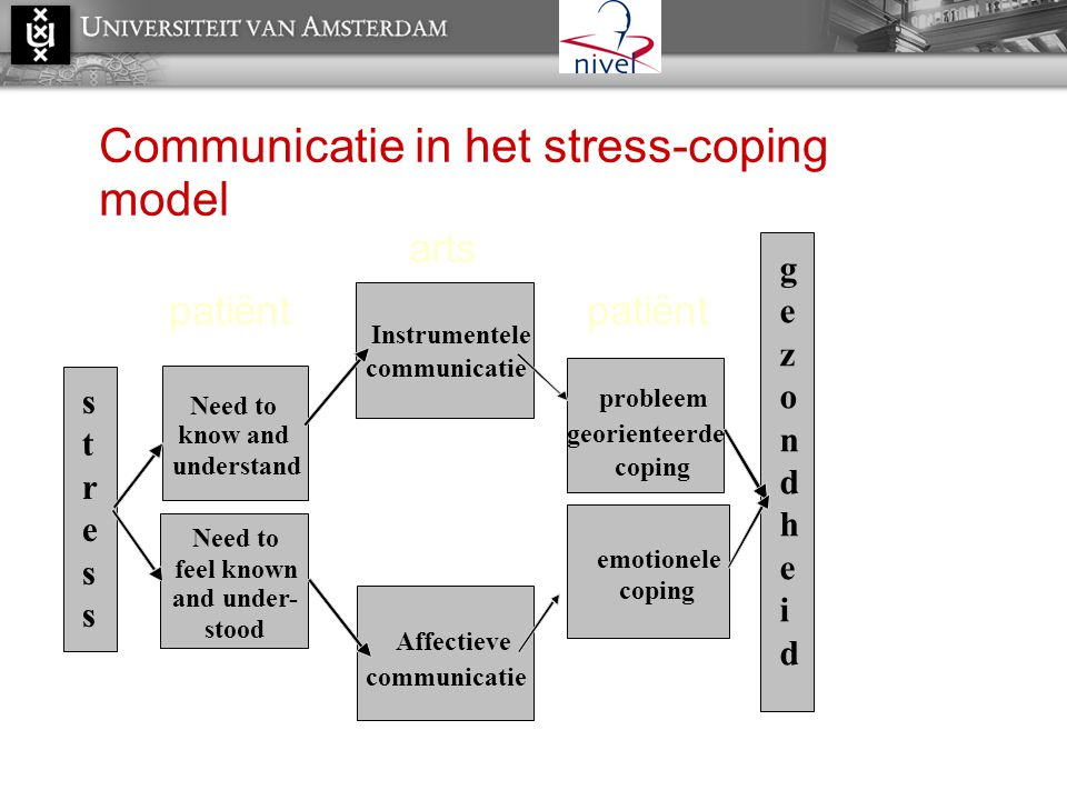 Communicatie in het stress-coping model