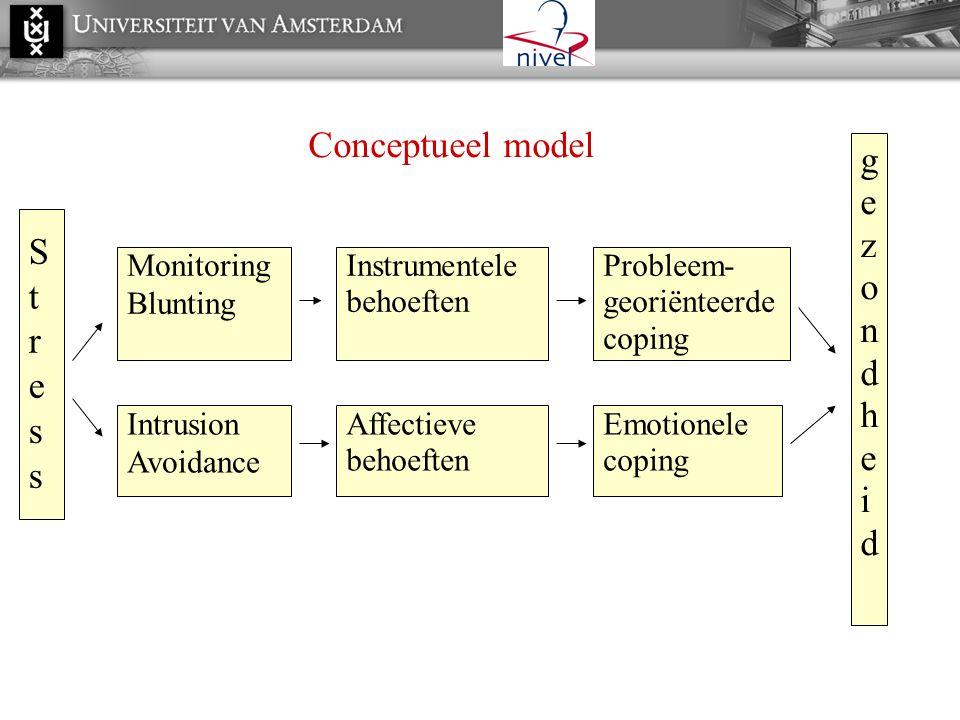 Conceptueel model gezondheid St ress Monitoring Blunting