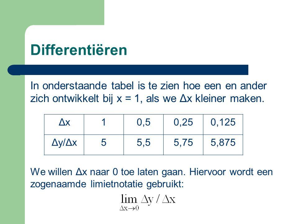 Differentiëren In onderstaande tabel is te zien hoe een en ander zich ontwikkelt bij x = 1, als we Δx kleiner maken.