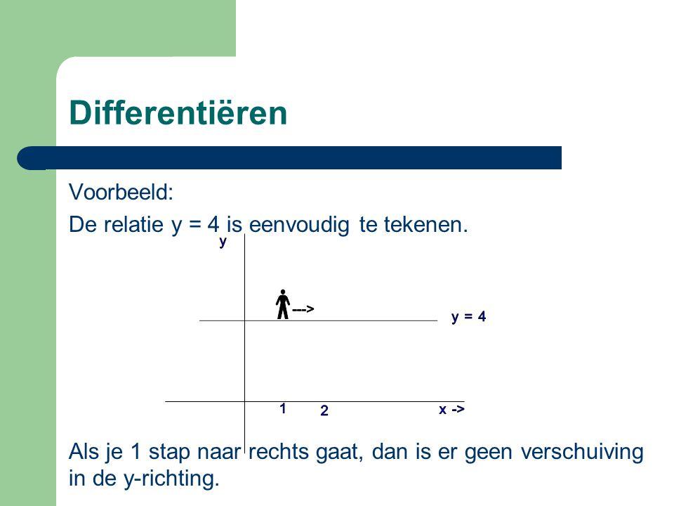 Differentiëren Voorbeeld: De relatie y = 4 is eenvoudig te tekenen.