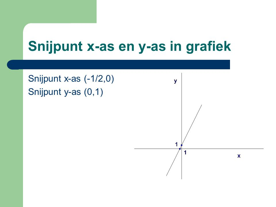 Snijpunt x-as en y-as in grafiek