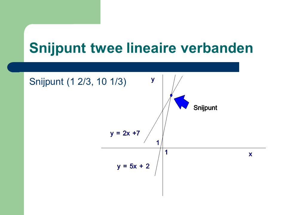 Snijpunt twee lineaire verbanden