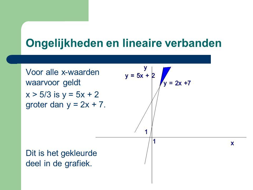 Ongelijkheden en lineaire verbanden
