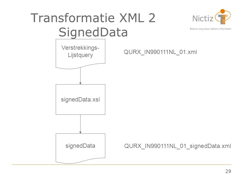 Transformatie XML 2 SignedData
