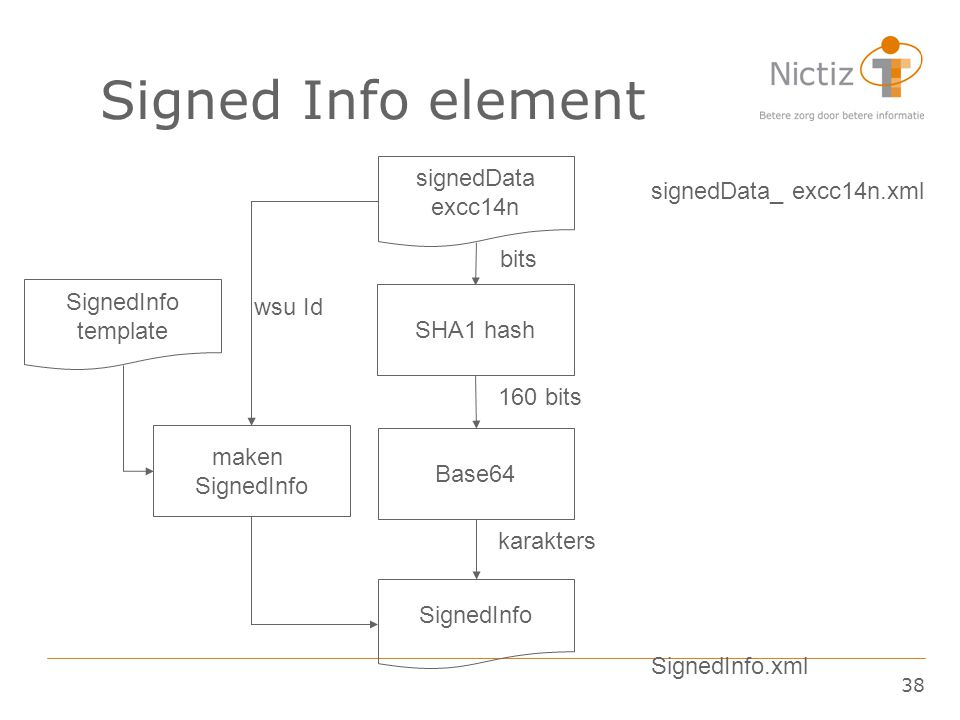 Signed Info element signedData excc14n signedData_ excc14n.xml bits