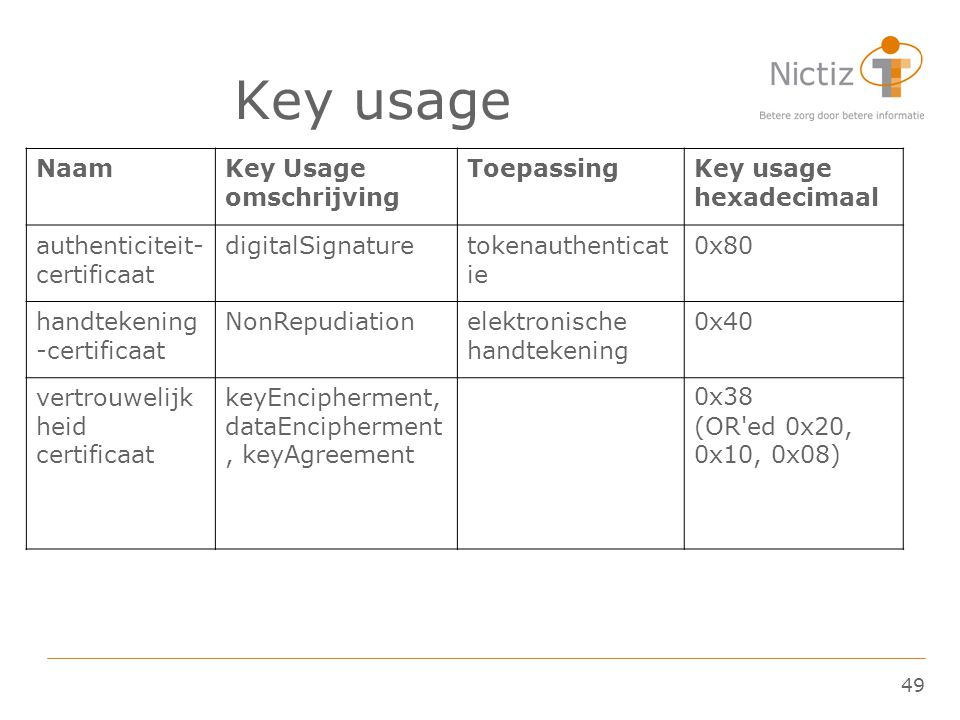 Key usage Naam Key Usage omschrijving Toepassing