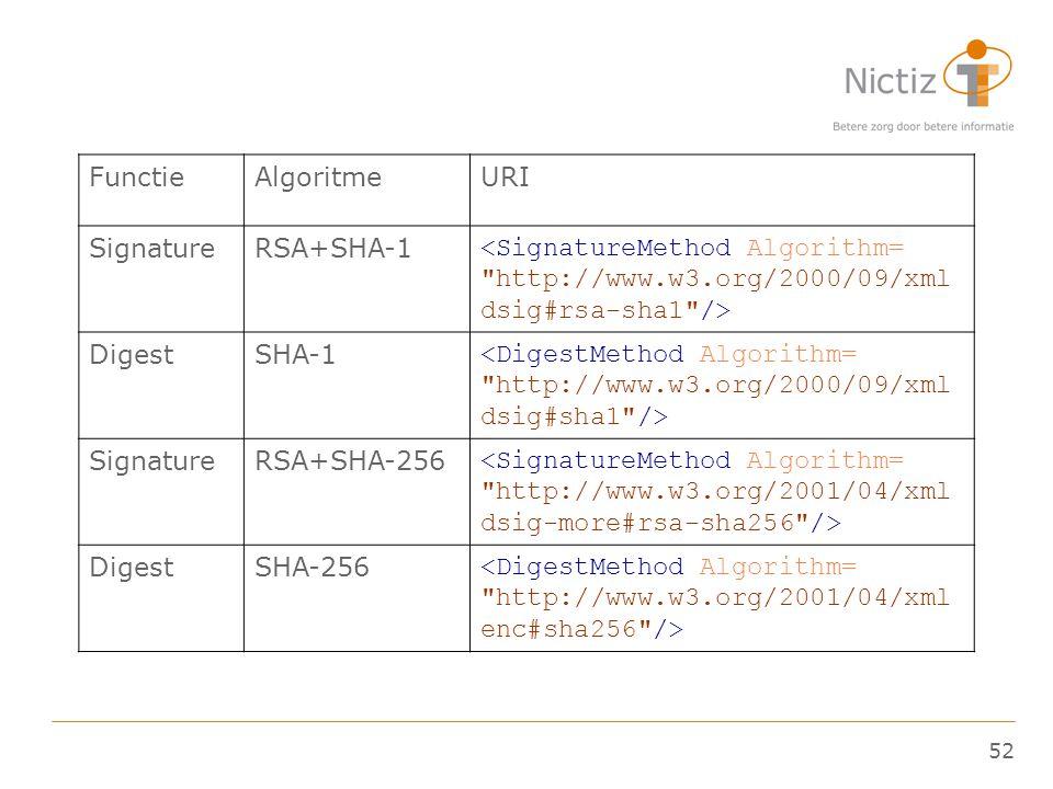 Functie Algoritme. URI. Signature. RSA+SHA-1. <SignatureMethod Algorithm= http://www.w3.org/2000/09/xmldsig#rsa-sha1 />