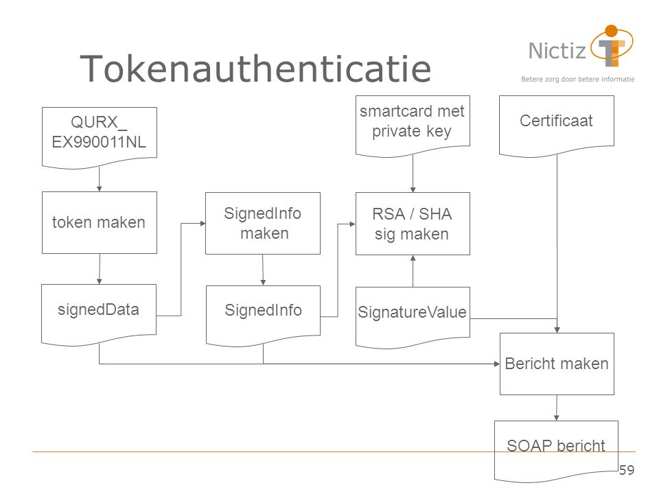 Tokenauthenticatie smartcard met private key Certificaat QURX_