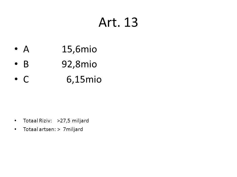 Art. 13 A 15,6mio B 92,8mio C 6,15mio Totaal Riziv: >27,5 miljard