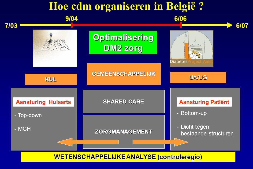 Hoe cdm organiseren in België