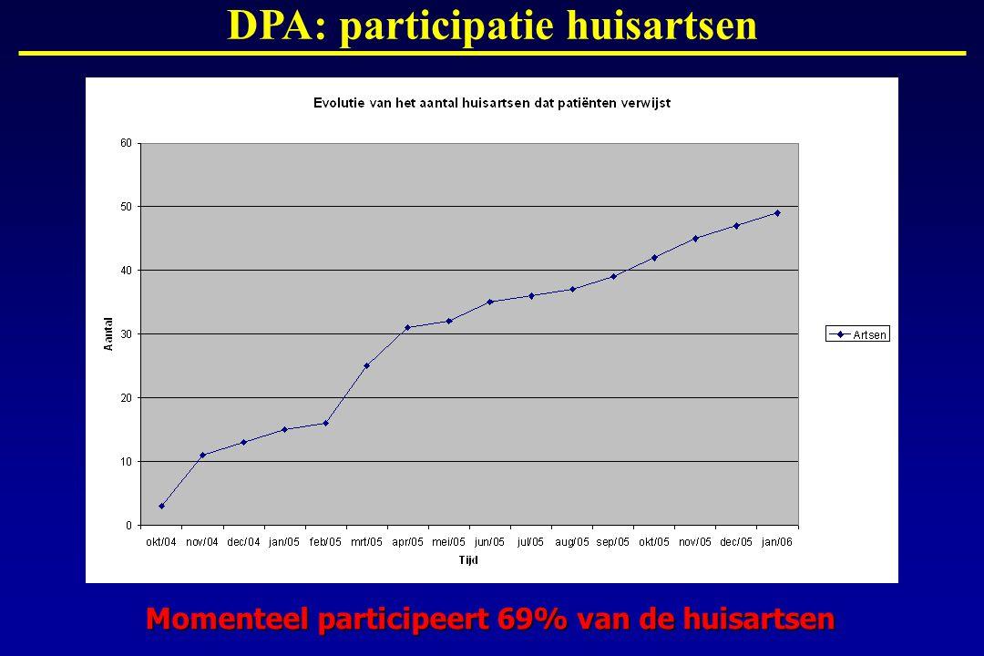 DPA: participatie huisartsen