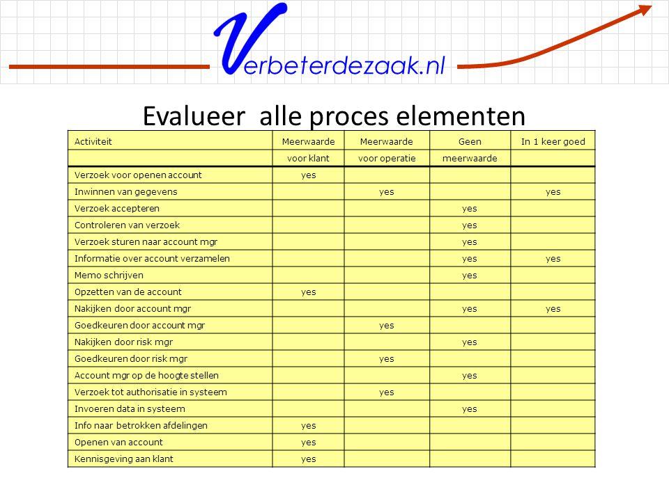 Evalueer alle proces elementen