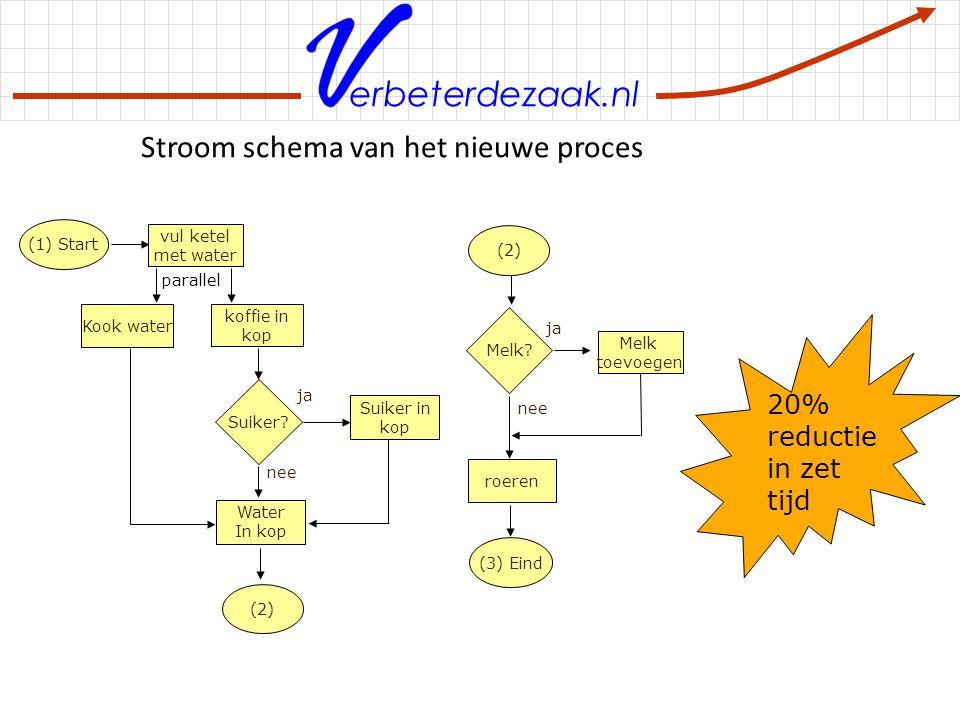 Stroom schema van het nieuwe proces
