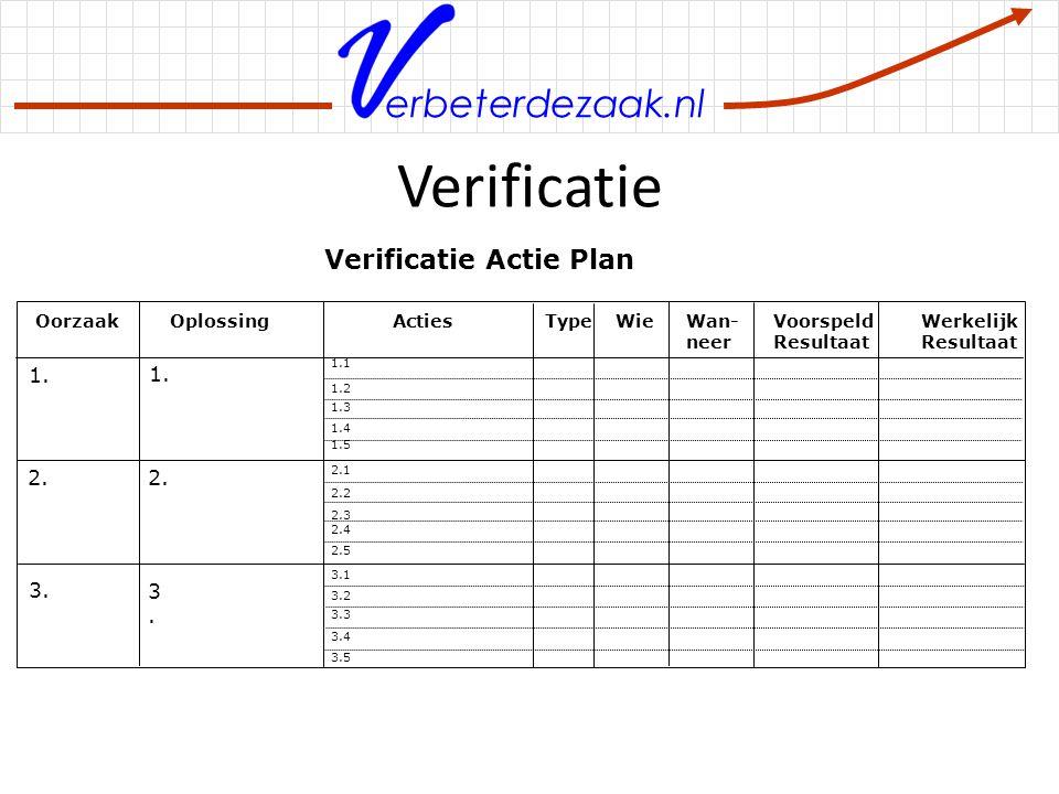 Verificatie Verificatie Actie Plan 1. 2. 3. Processen verbeteren
