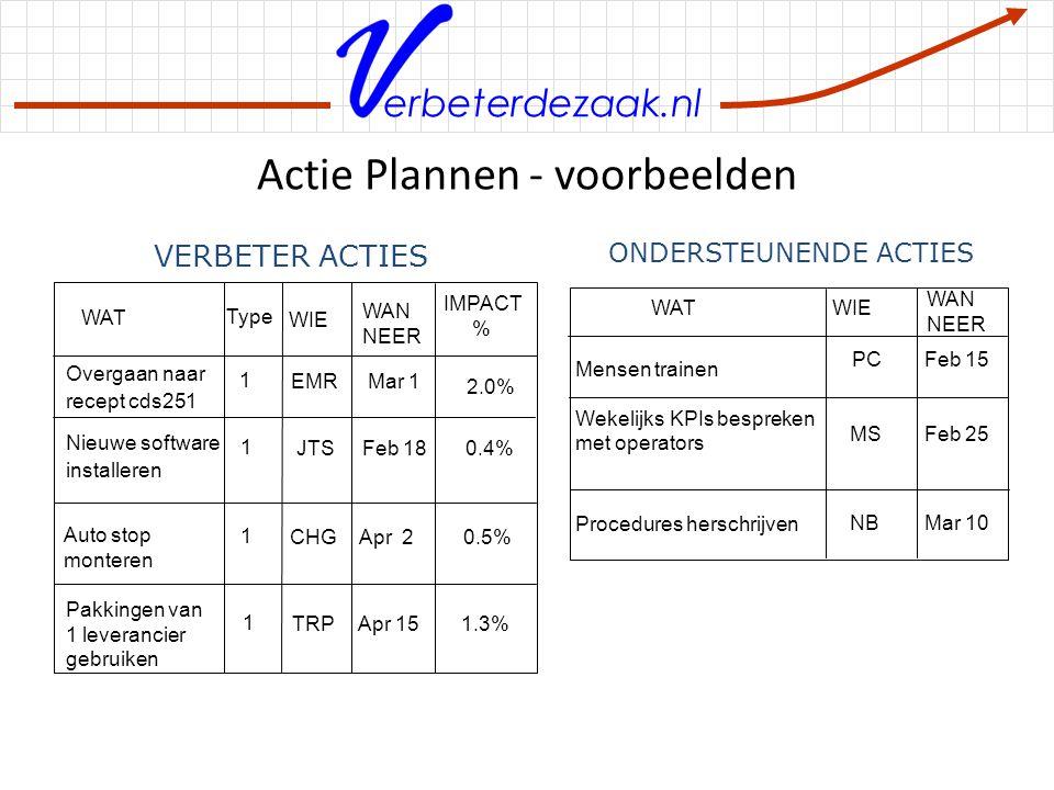 Actie Plannen - voorbeelden