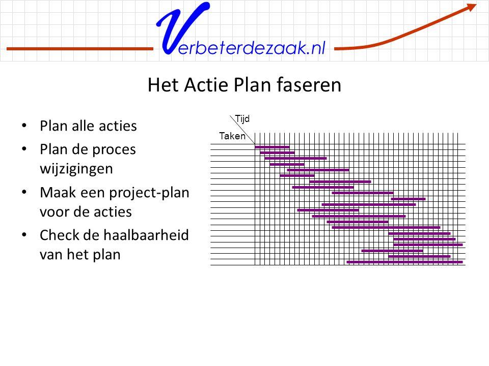 Het Actie Plan faseren Plan alle acties Plan de proces wijzigingen