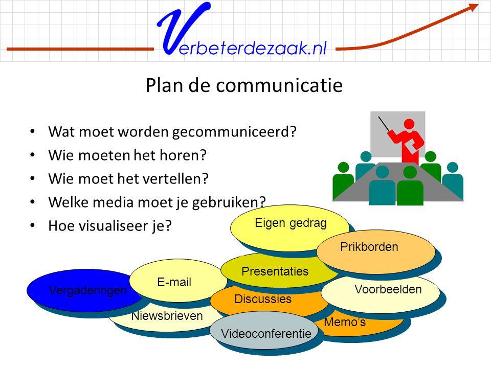Plan de communicatie Wat moet worden gecommuniceerd
