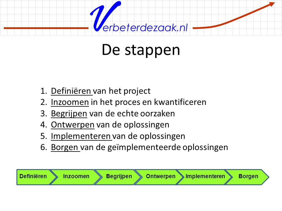De stappen Definiëren van het project