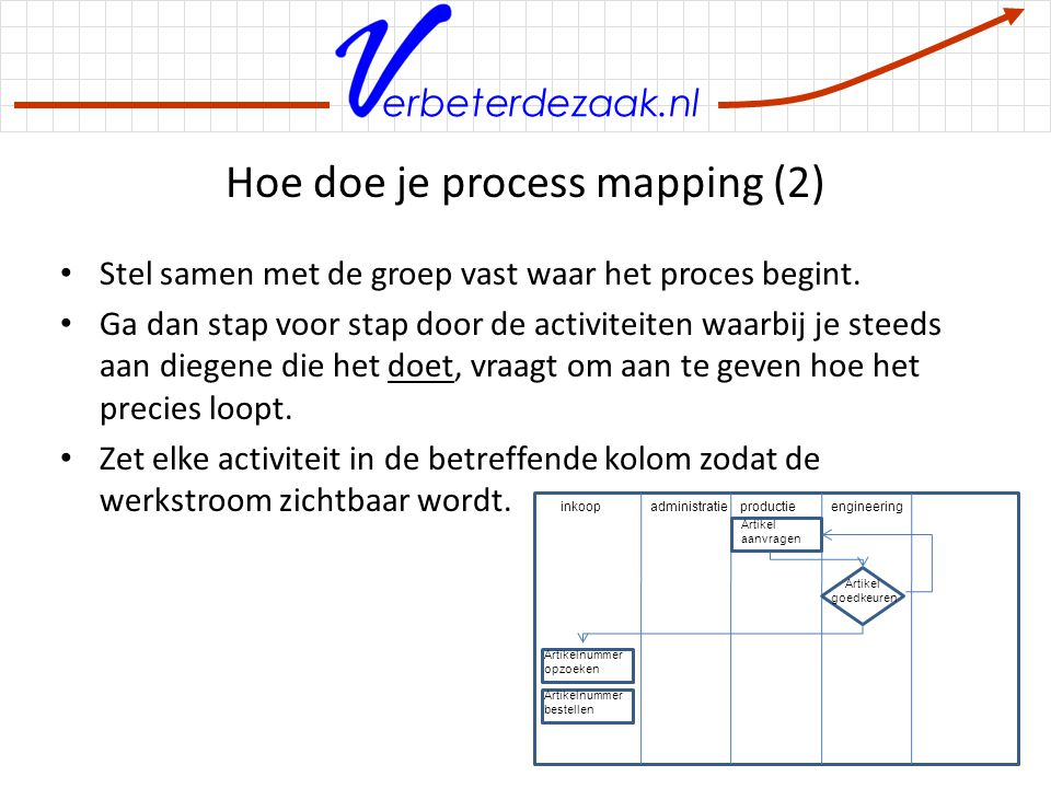 Hoe doe je process mapping (2)