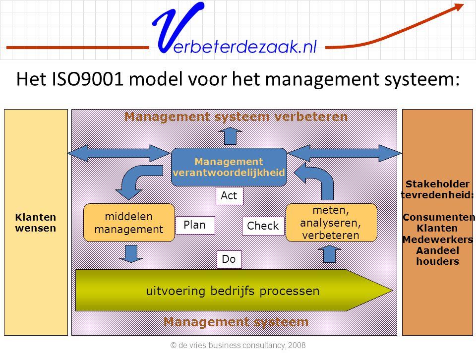 Het ISO9001 model voor het management systeem: