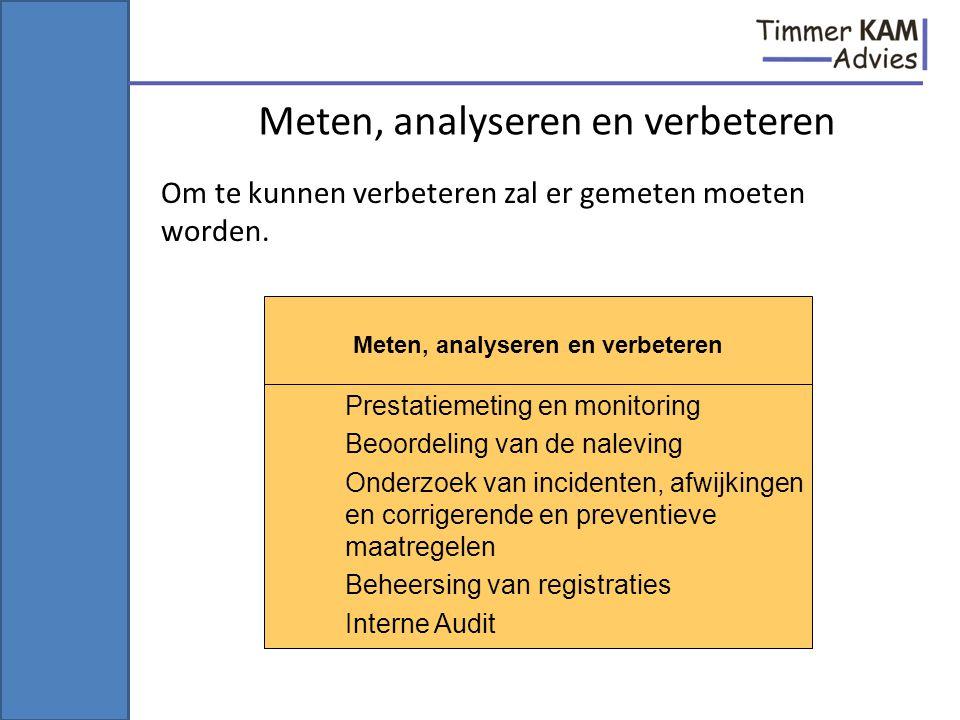 Meten, analyseren en verbeteren