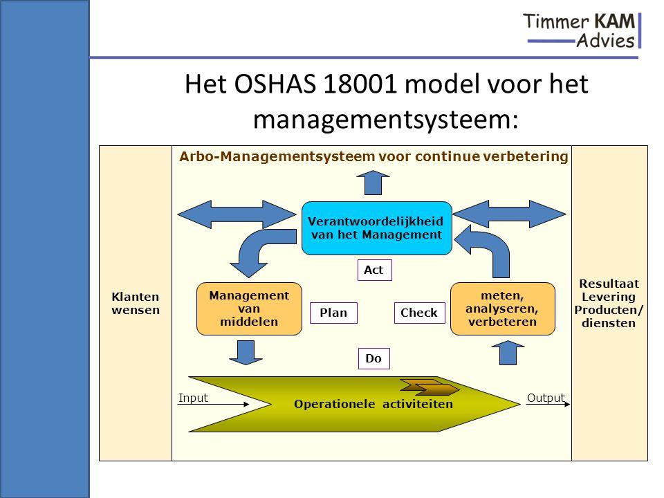 Het OSHAS 18001 model voor het managementsysteem: