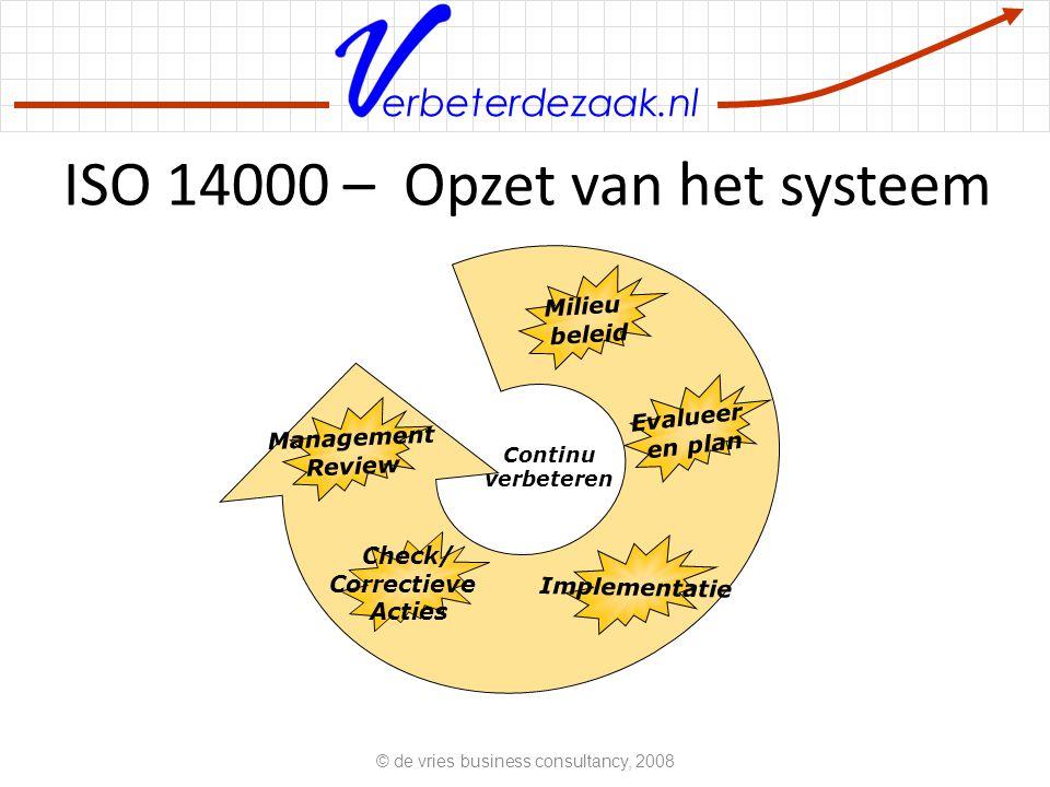 ISO 14000 – Opzet van het systeem