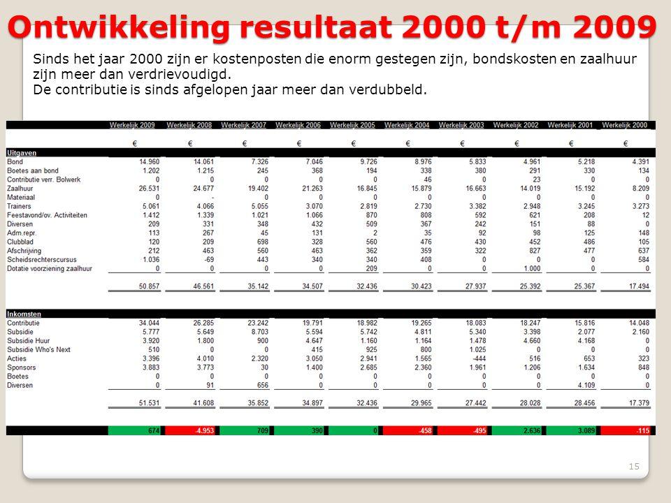 Ontwikkeling resultaat 2000 t/m 2009