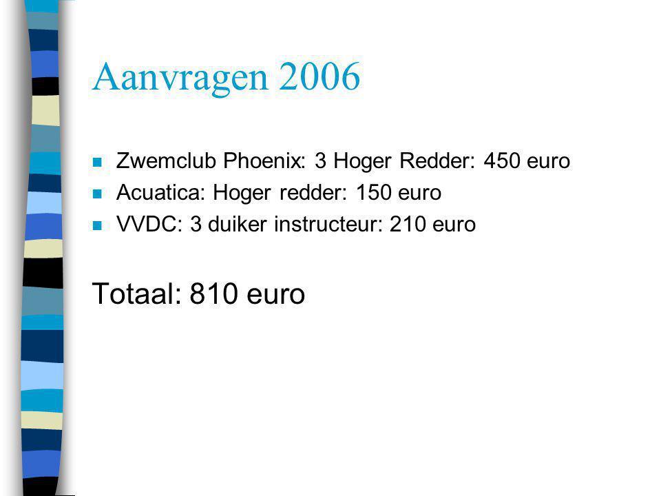 Aanvragen 2006 Totaal: 810 euro