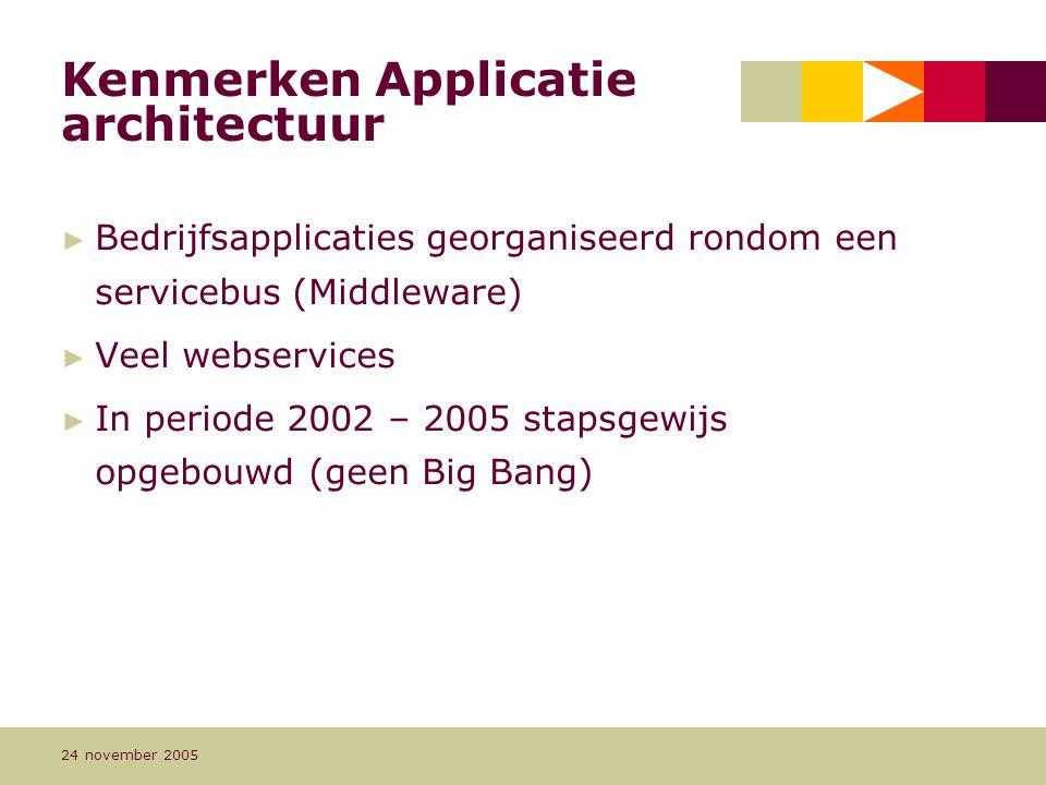 Kenmerken Applicatie architectuur