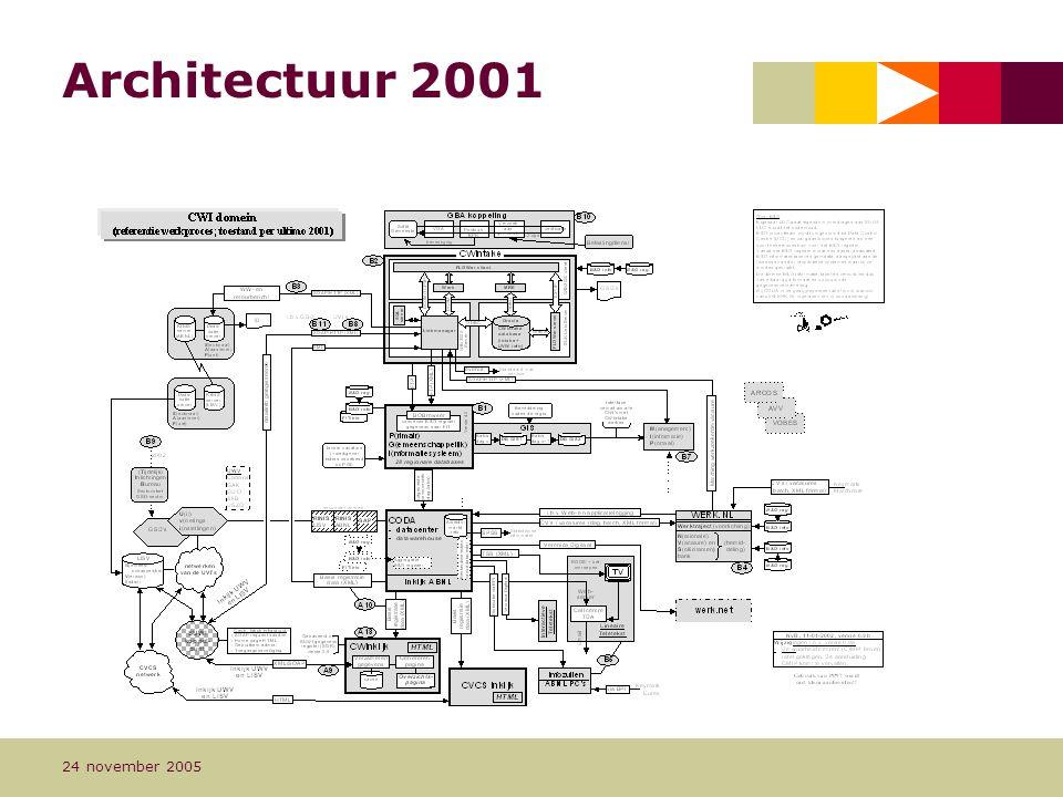 Architectuur 2001 24 november 2005