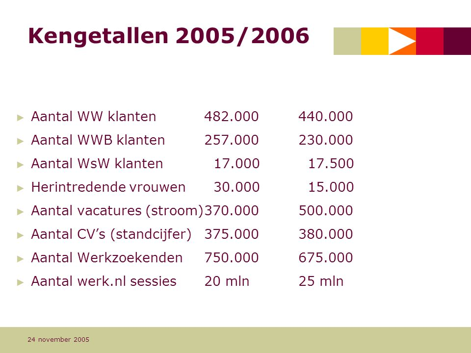Kengetallen 2005/2006 Aantal WW klanten 482.000 440.000