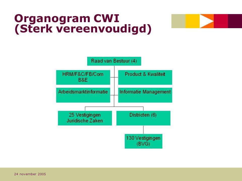 Organogram CWI (Sterk vereenvoudigd)