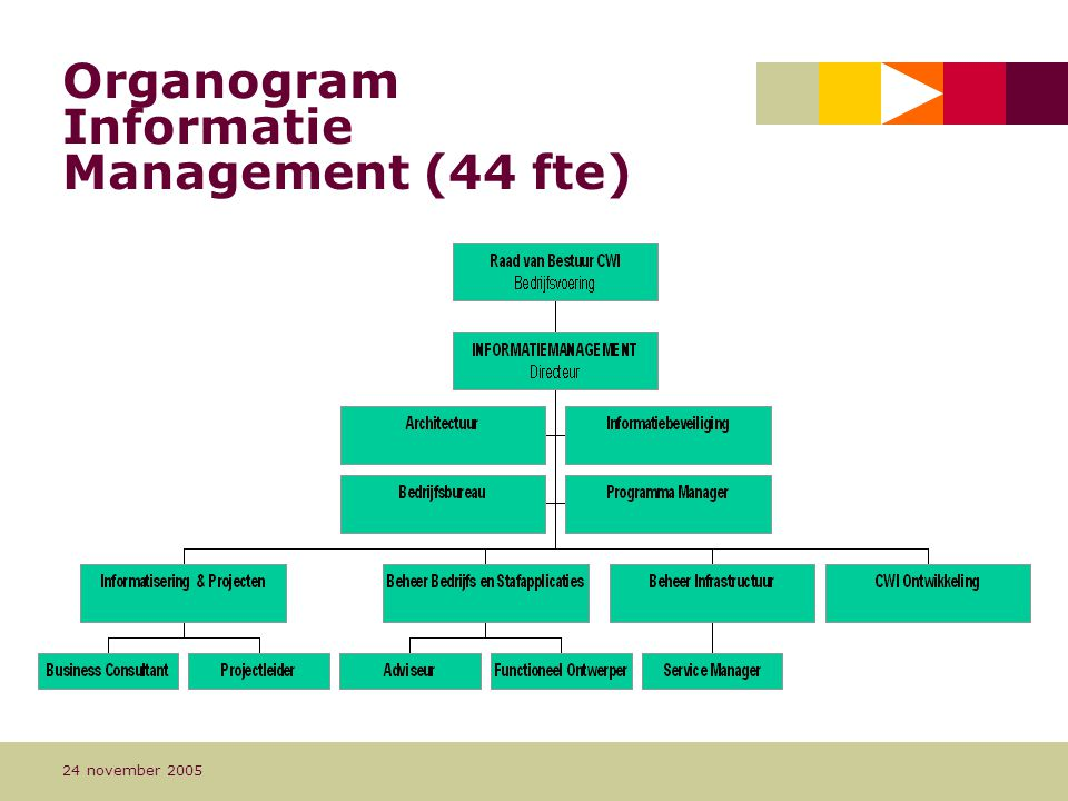 Organogram Informatie Management (44 fte)