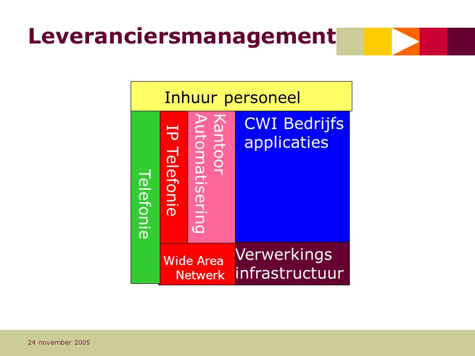 Leveranciersmanagement