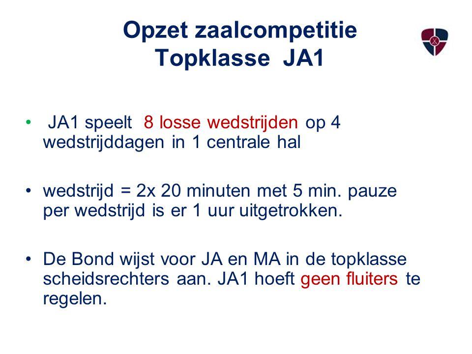 Opzet zaalcompetitie Topklasse JA1