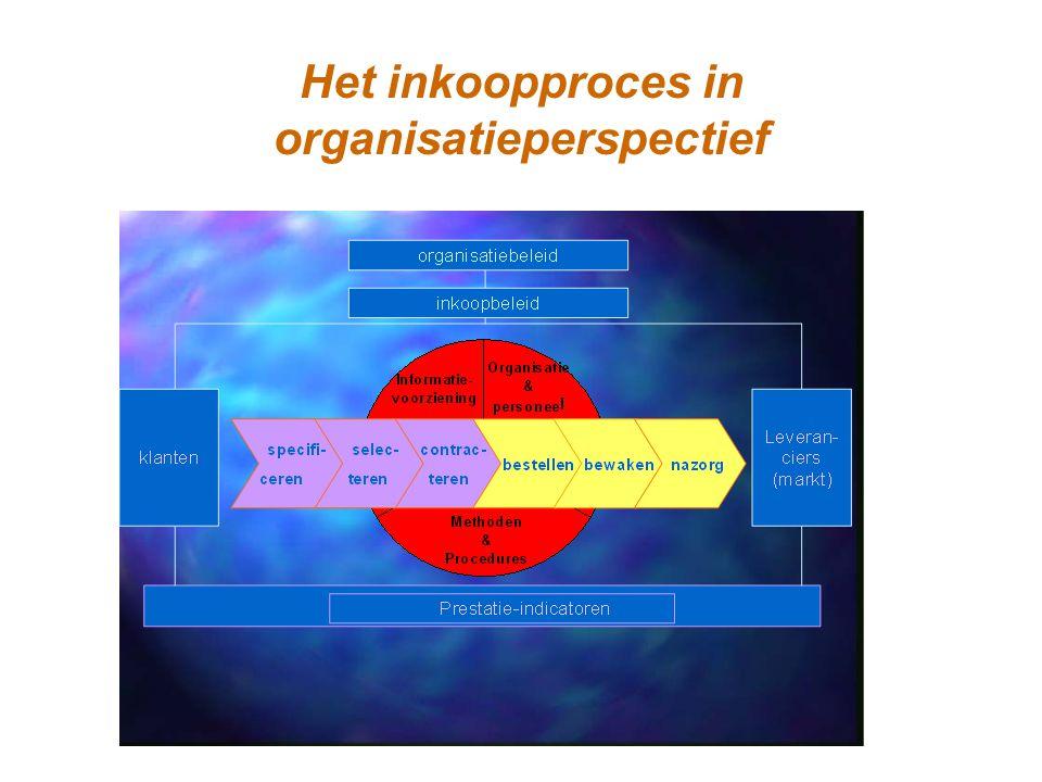 Het inkoopproces in organisatieperspectief