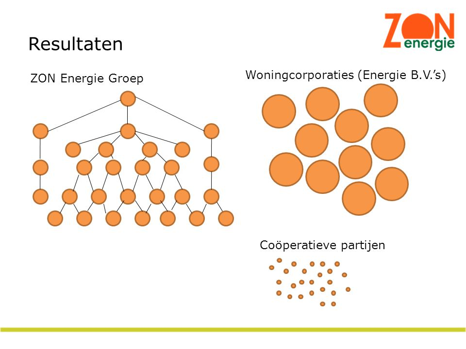 Resultaten Woningcorporaties (Energie B.V.'s) ZON Energie Groep