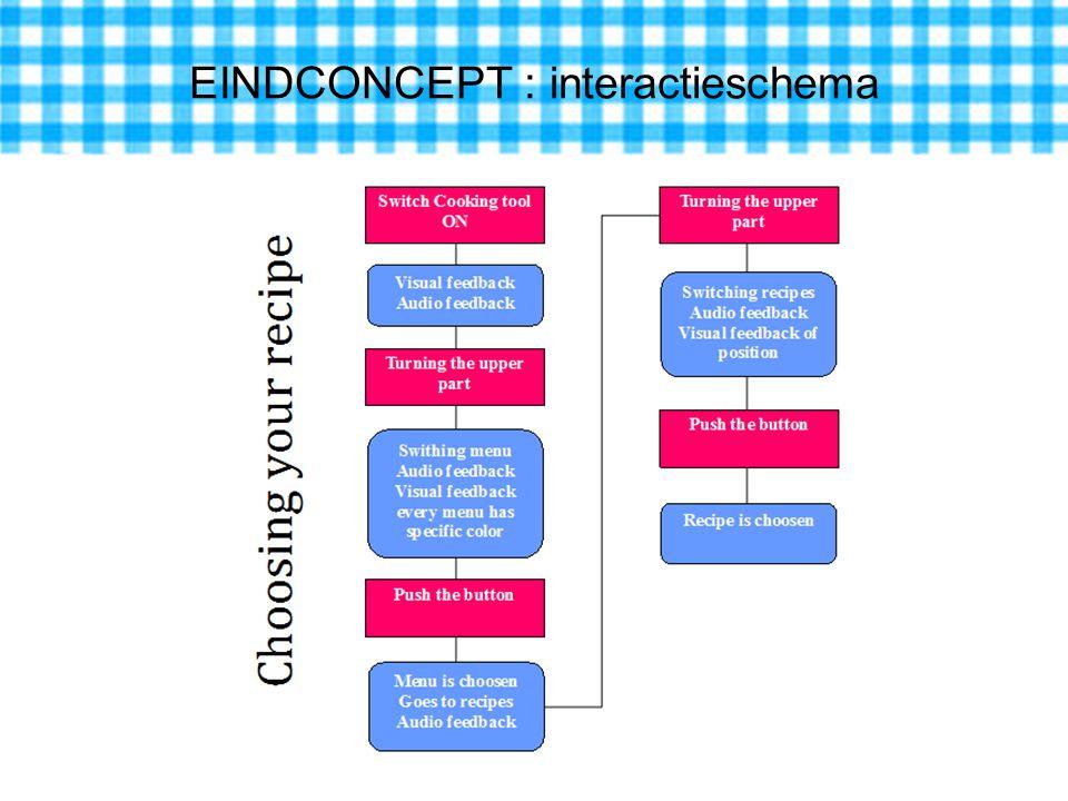 EINDCONCEPT : interactieschema