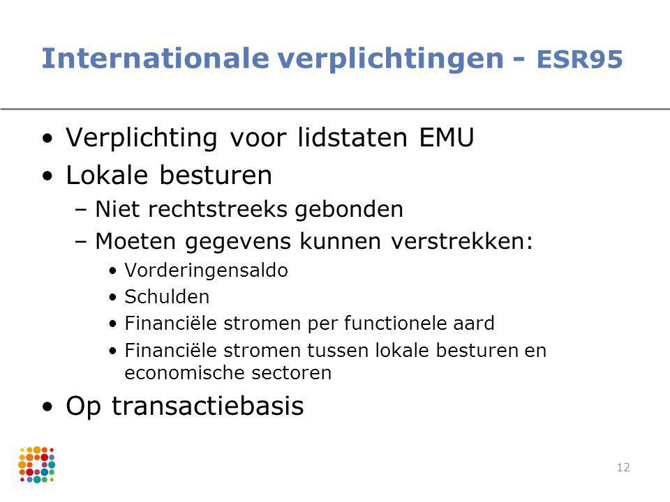 Internationale verplichtingen - ESR95