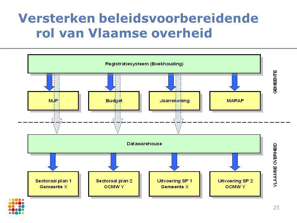 Versterken beleidsvoorbereidende rol van Vlaamse overheid