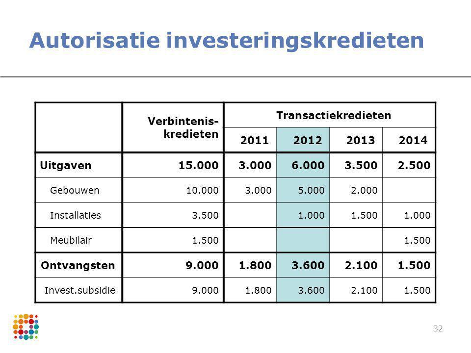 Autorisatie investeringskredieten