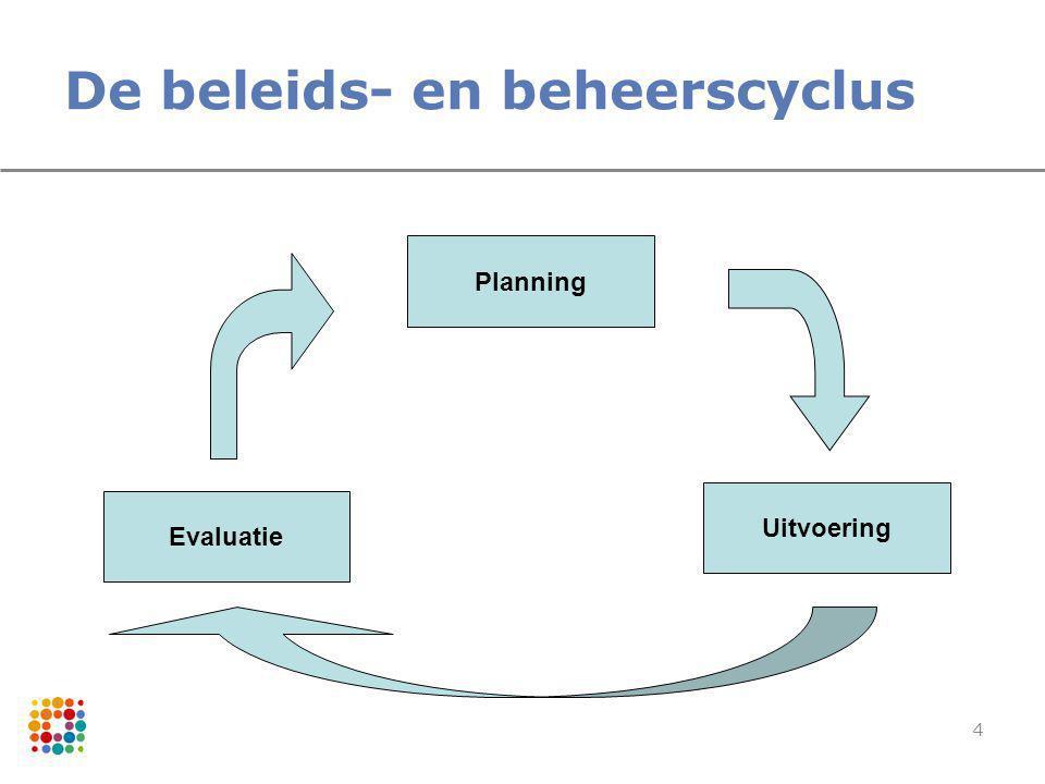 De beleids- en beheerscyclus