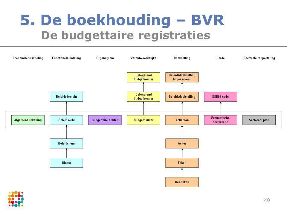 5. De boekhouding – BVR De budgettaire registraties