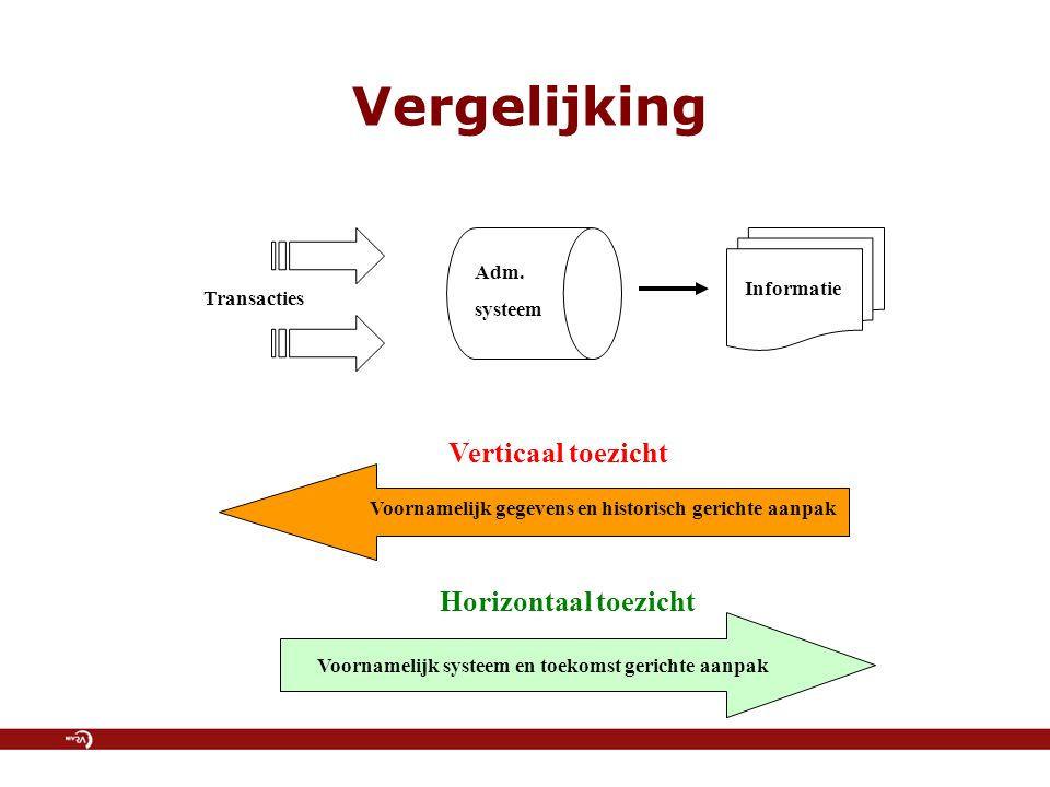 Vergelijking Verticaal toezicht Horizontaal toezicht Adm. systeem