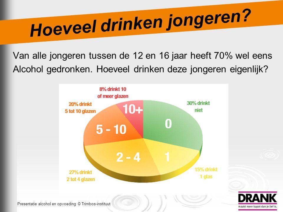 Hoeveel drinken jongeren