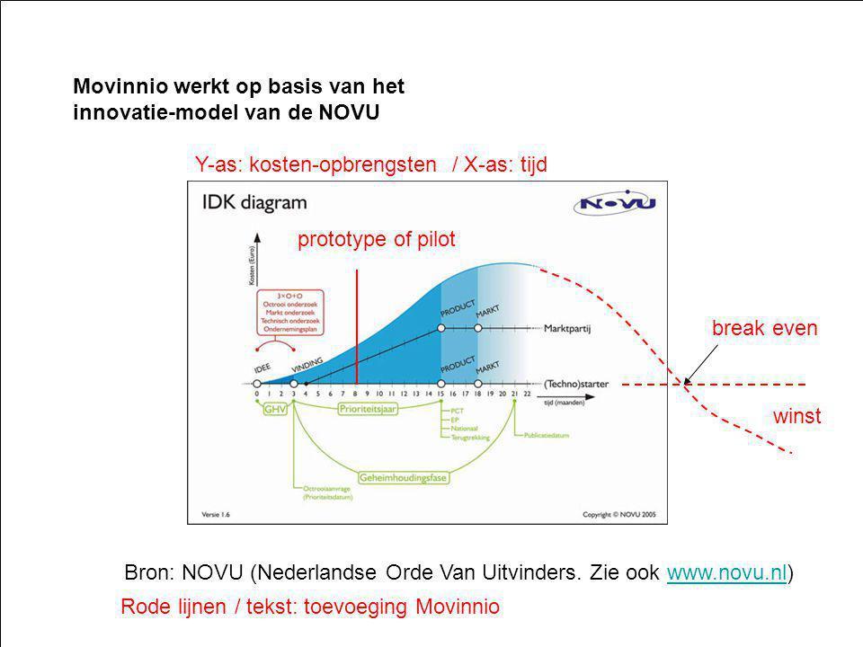 Bron: NOVU (Nederlandse Orde Van Uitvinders. Zie ook www.novu.nl)