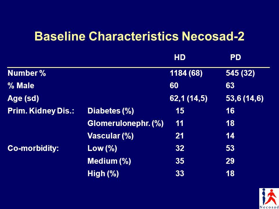 Baseline Characteristics Necosad-2