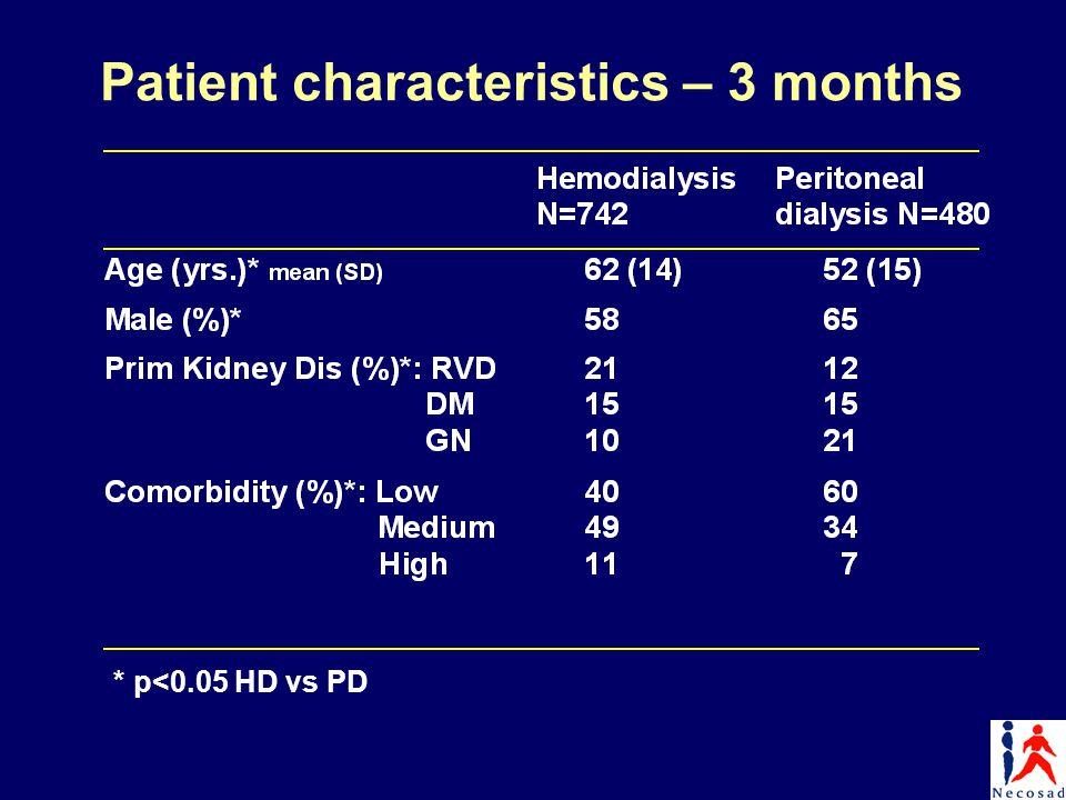 Patient characteristics – 3 months